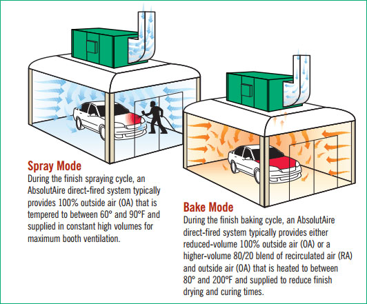 spray bake spray & bake ideal for paint booth and spray booth applications spray bake oven wiring diagram at reclaimingppi.co
